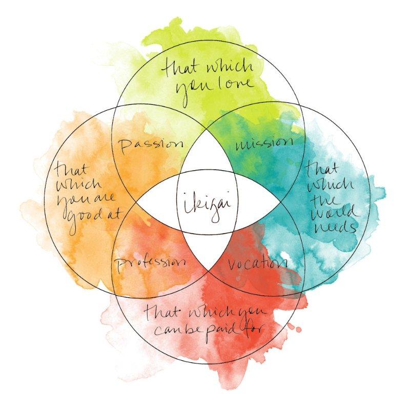 Ikigai: la formula della felicità