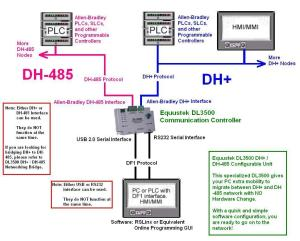 DL3500 Combination Unit (DF1 to DH or DH485) | Equustek