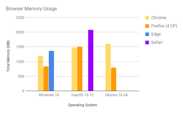 Browser Memory Usage.