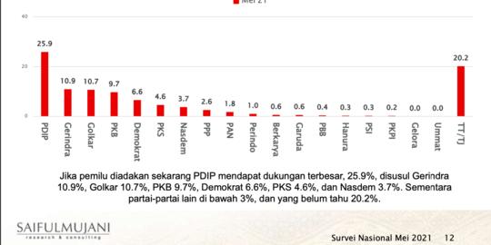 SMRC Sebut PDIP Partai Paling Didukung Rakyat, Netizen: Yang Punya Survei Belum jadi Komut ya?