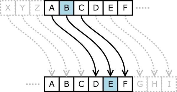 Sezar Şifreleme Algoritması