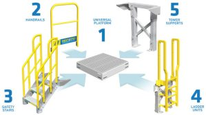 Metal Stairs and Work Platforms  5 Components; Unlimited