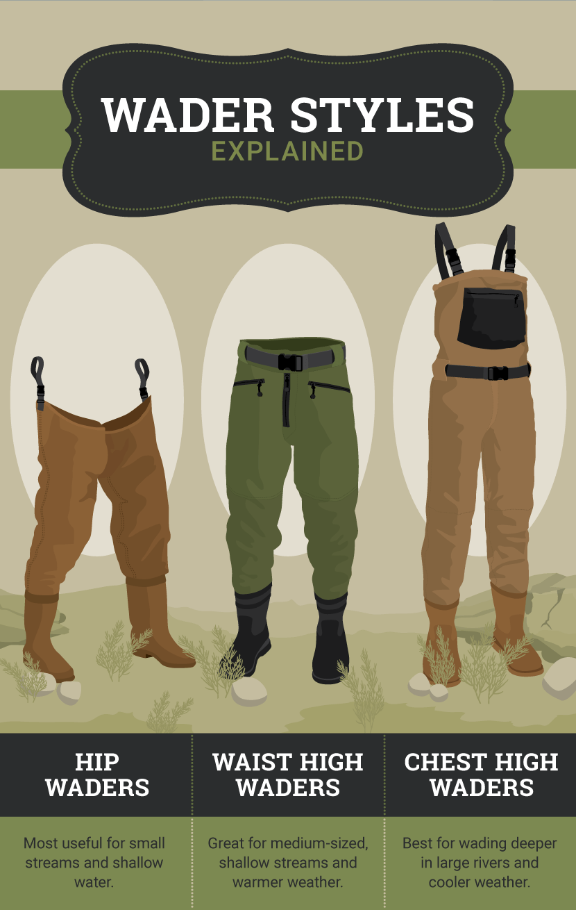 Wader Styles - A Guide to Choosing the Right Fishing Waders