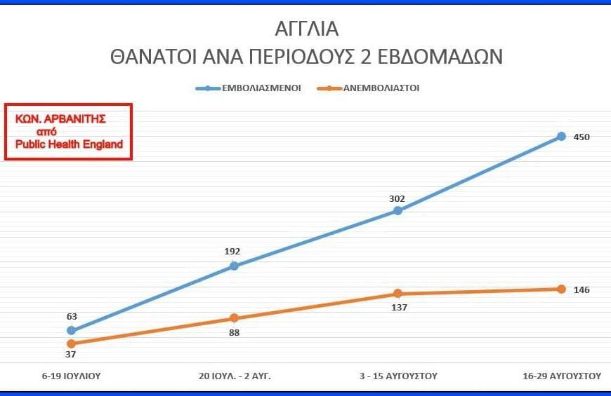 Βόμβα Διδάκτωρ Καρδιολογίας στο Πανεπιστήμιο Αθηνών: Εμβολιασμένοι στη Βρετανία το 75,5% των θανάτων με κορονοϊό!