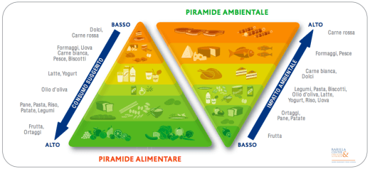 La Doppia piramide Alimentare – Ambientale
