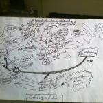 Mind Mapping - Product to Customer