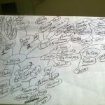 Mind Mapping - Website creation