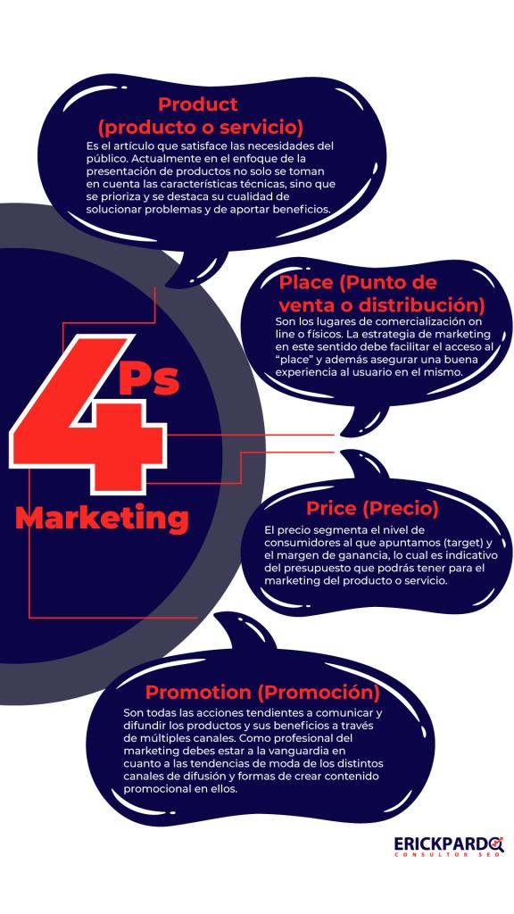 4ps marketing