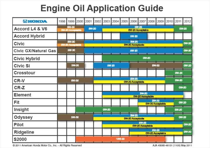 motor oil viscosity calculator | siteandsites co