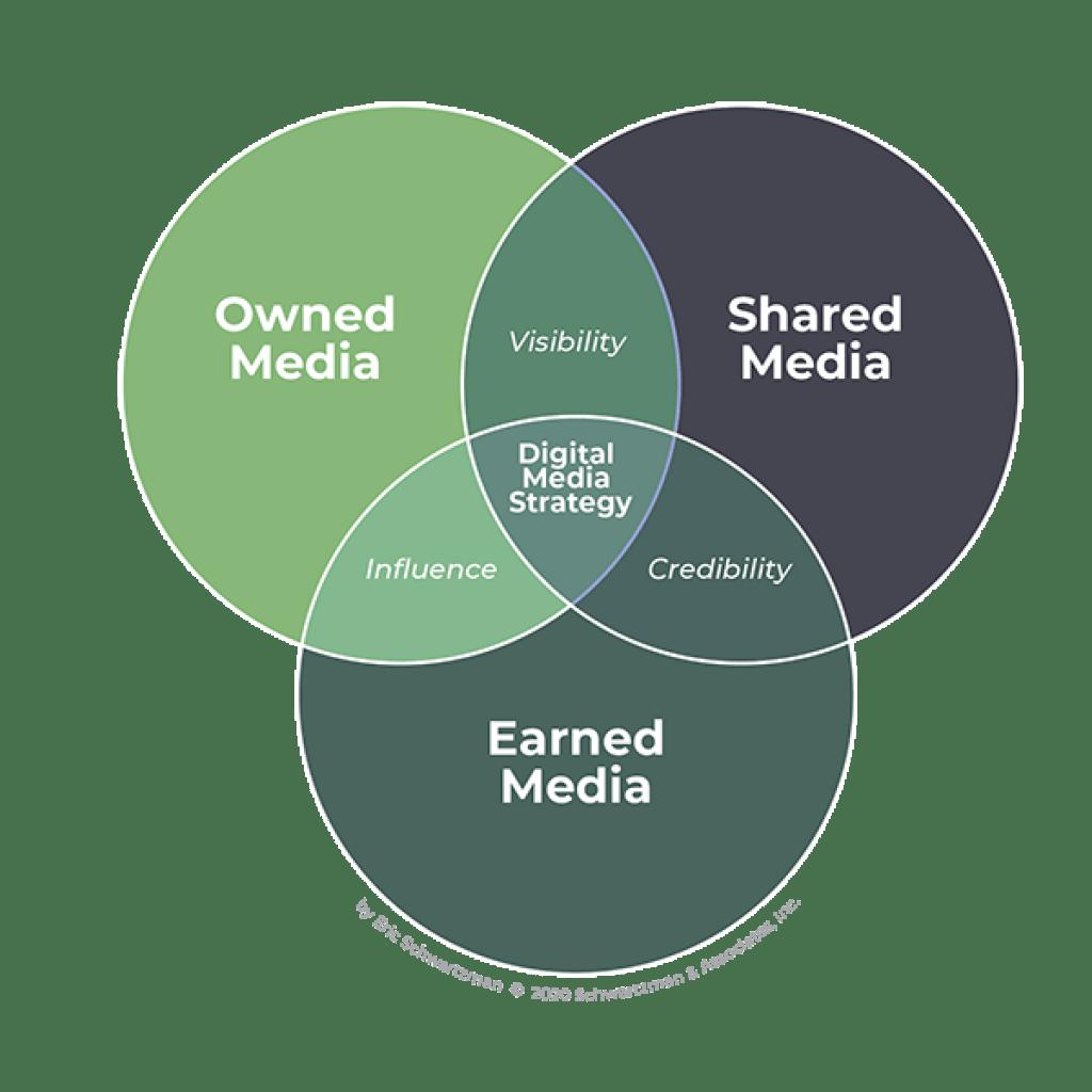 Organic Growth Marketing Chart by Eric Schwartzman