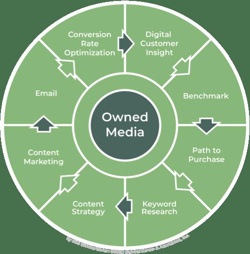 Digital Media Marketing Map - Owned Media