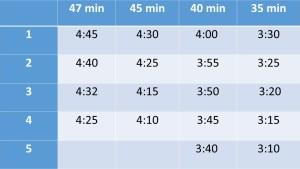 1 km intervaller, löpning 10 km, vasaloppet, intervaller löpning