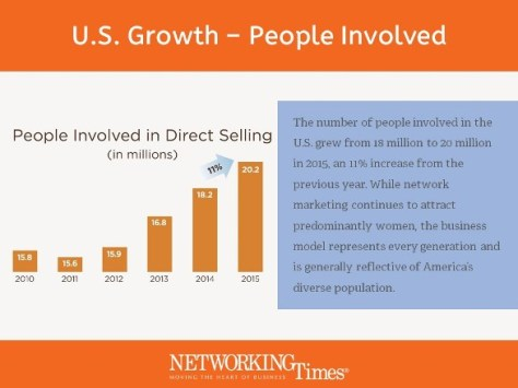 Why 5,500 People Join Network Marketing Everyday in the U.S. according to Direct Selling Association New MLM News 2016