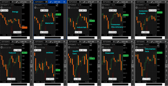 Sector Charts