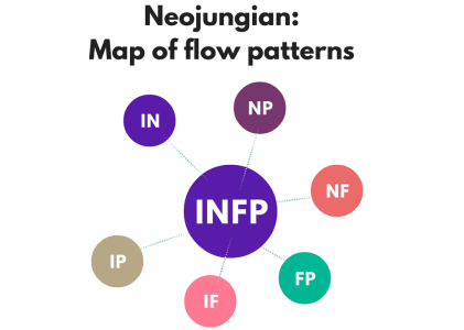 What Is The Neojungian Model?