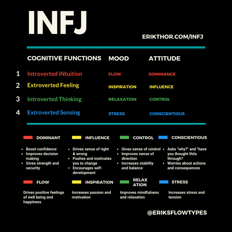 INFJ Cognitive Functions