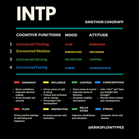 INTP Cognitive Functions