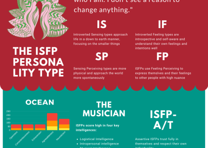 ISFP Personality Type & Cognitive Functions