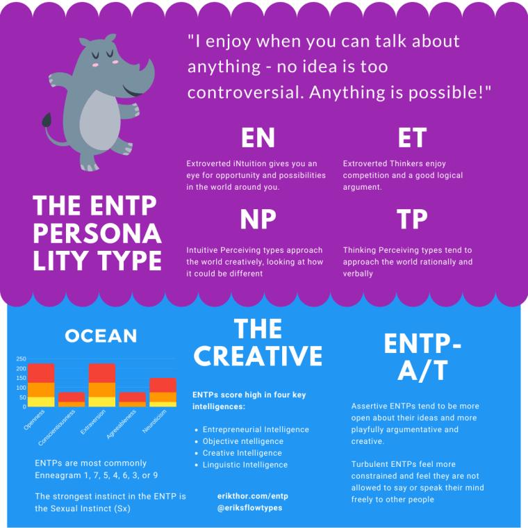 ENTP Personality Type, 16 Personalities ENTP, ENTP MBTI, MBTI ENTP, ENTPs