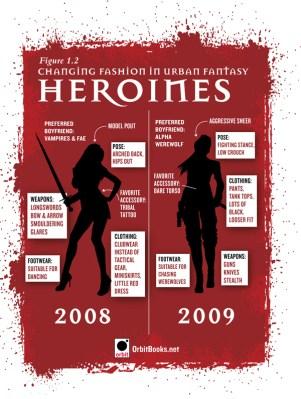 Urban Fantasy Heroines cover art breakdown