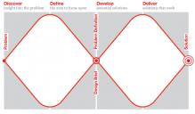 The British Design Council's double diamond - https://www.designcouncil.org.uk/news-opinion/design-process-what-double-diamond