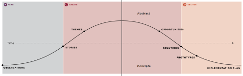A model of design thinking - Hear Create Deliver - from Ideo.
