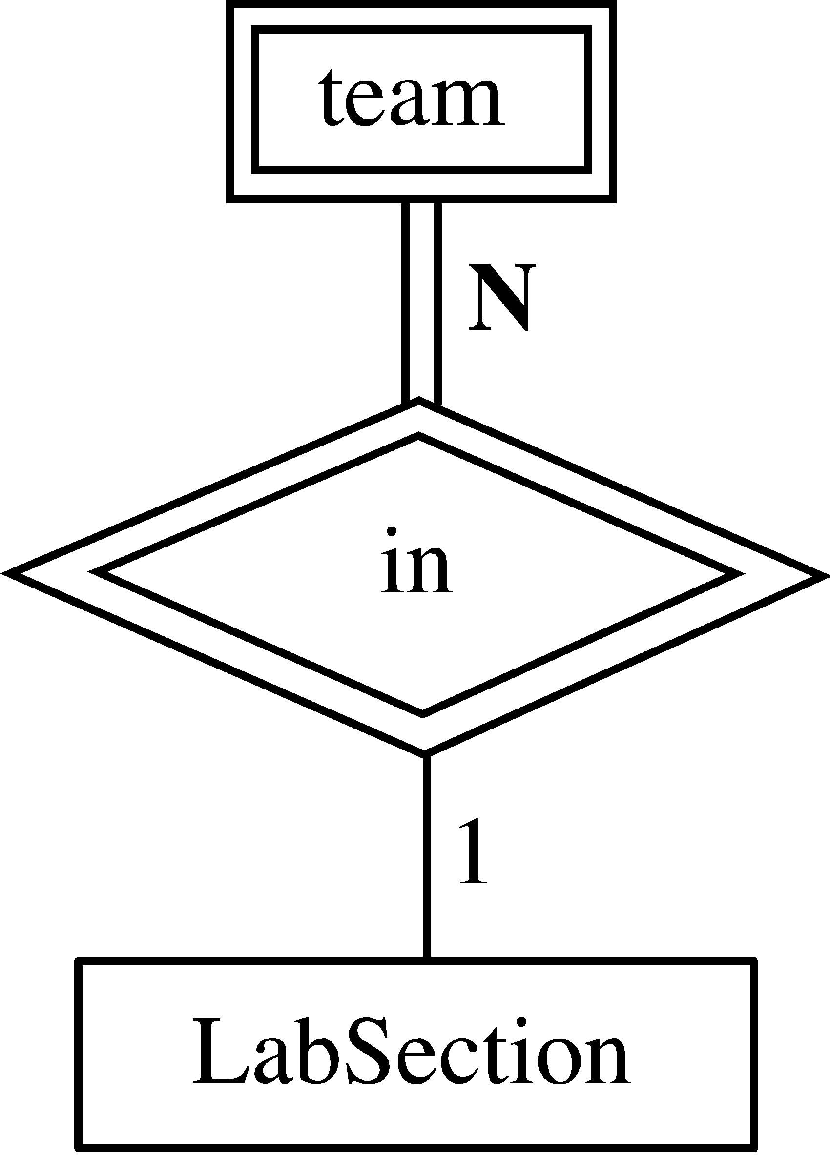 Entity Relationship Diagram Lines