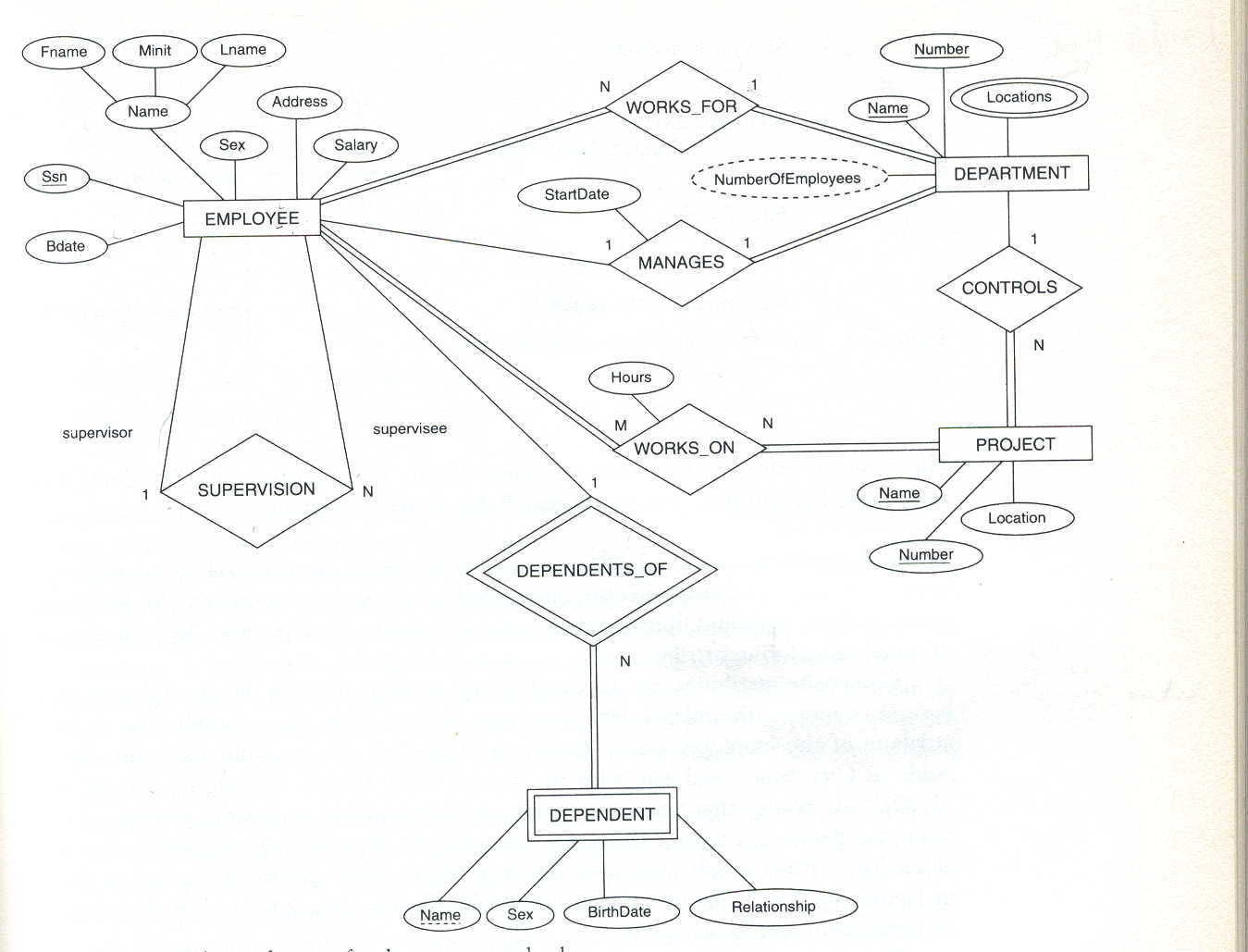 Er Schema Diagram For The Company Database