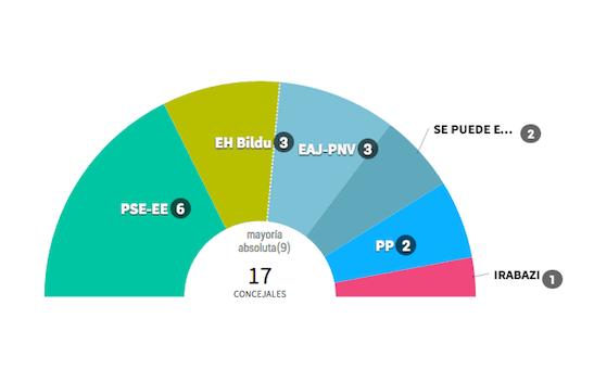 Totorika gana, el PP se desploma y EH Bildu se convierte en la segunda fuerza política de Ermua