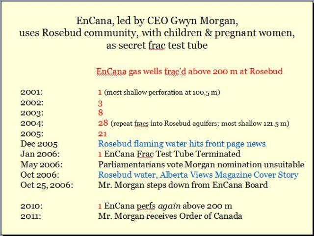 Gywn Morgan and 200 Encana gas wells frac'd above 200 m at Rosebud Alberta