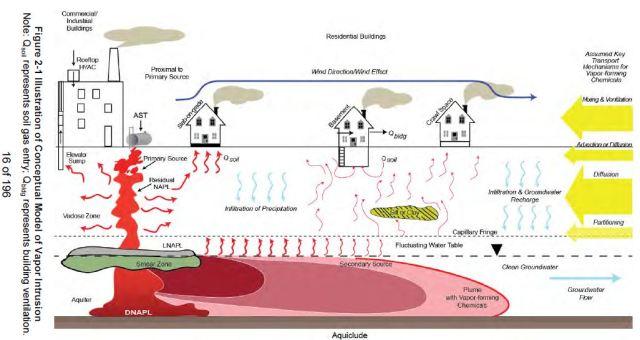 2013 04 12 Figure 2-1 EPA Vapour Intrusion Final Guidance for External Public Review