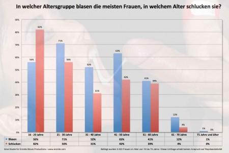 Umfrage Schlucken Blasen | Eronite