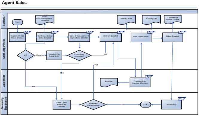 Direct Sale in SAP SD - Process Flow Diagram