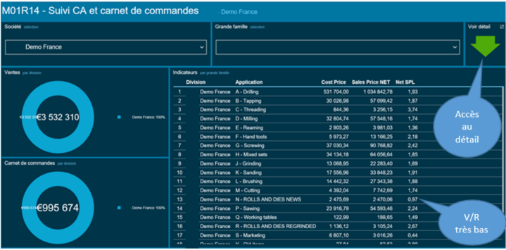 Dashboard Factures pour Movex / M3