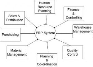 ERP System - What is SAP Modules