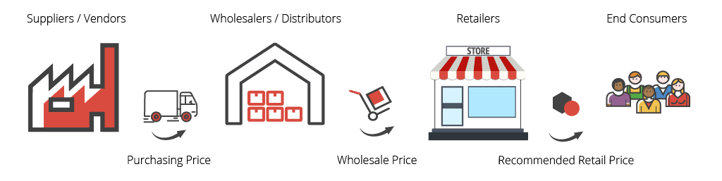 Difference between wholesale and retail