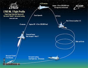 Lynx flight profile