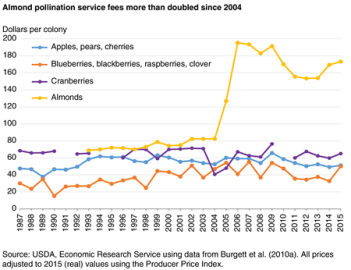 A line chart showing pollination service fees per colony rented by commodity since 1997
