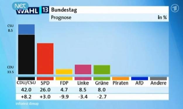 Επικράτηση Χριστιανοδημοκρατών και Μέρκελ δείχνουν τα exit polls