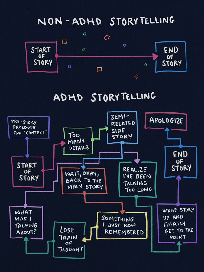 "Original image ""How I tell a story"" meme is based on, made by Dani Donovan of adhddd.com. Shows that what became ""How I tell a story"" was originally ""ADHD storytelling"""