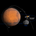 Geometry of the Phobos flyby