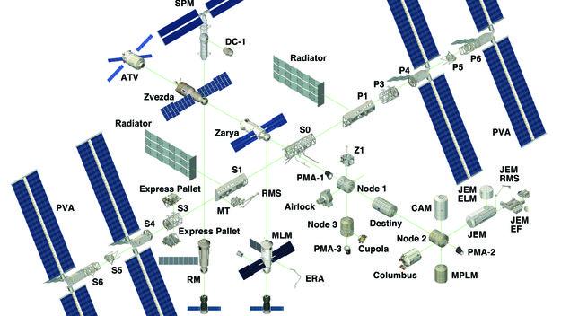 Building The International Space Station International