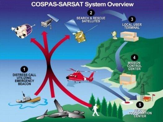 Cospas–Sarsat