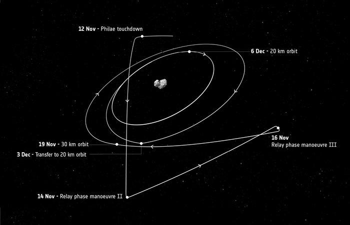 Η διαδρομή της Rosetta μετά τις 12 Νοεμβρίου 2014