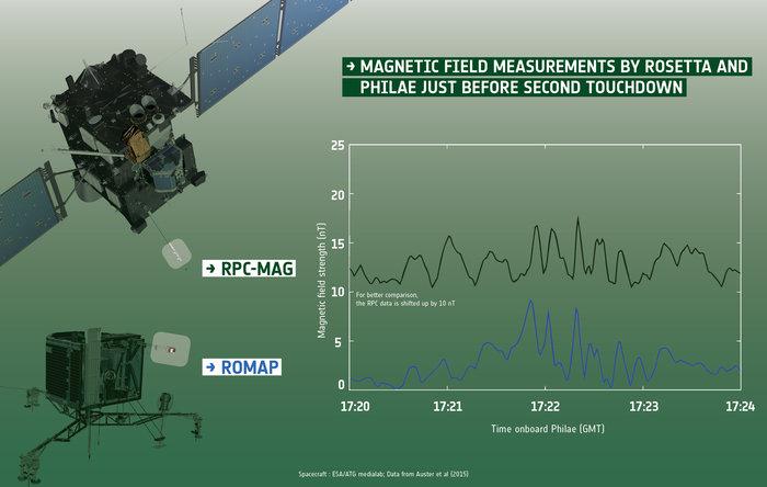 Rosetta and Philae investigate magnetic properties of Comet 67P/C-G