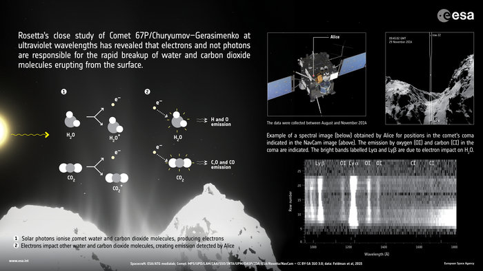 Rosetta's continued close study of Comet 67P/Churyumov­–Gerasimenko has revealed an unexpected process at work close to the comet nucleus that causes the rapid breakup of water and carbon dioxide molecules.