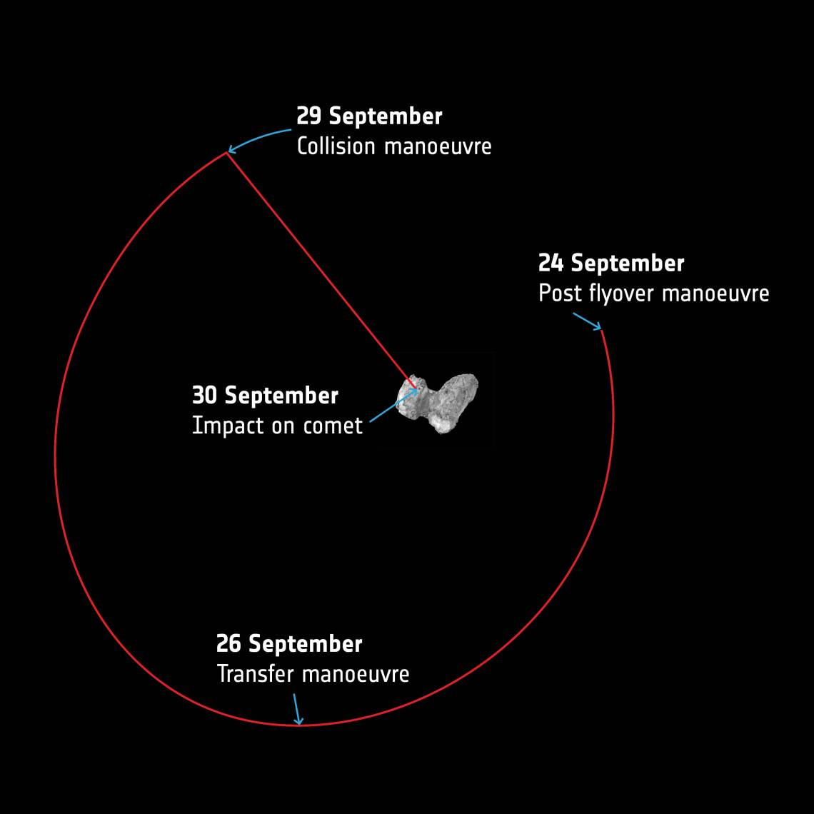 Image of Rosetta's Landing Maneuvers via ESA