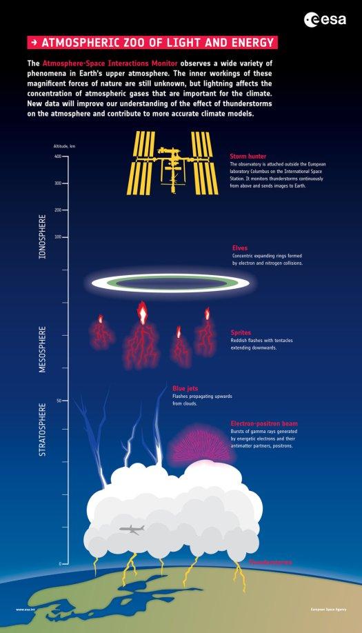 Storm hunter infographics