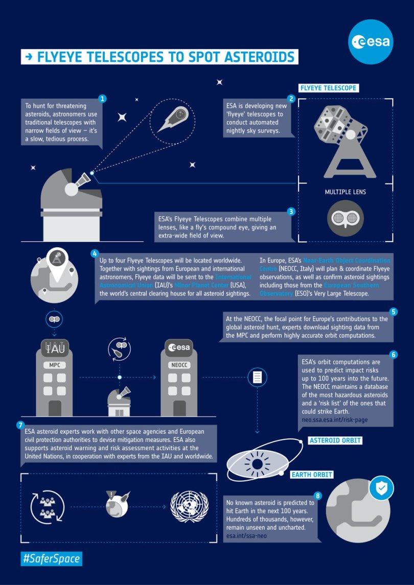 Observation Flyeye telescopes article - O mais novo telescópio da ESA no lado Sul do Planeta em busca de Asteróides