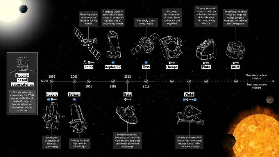 Cronologia da missão de exoplanetas